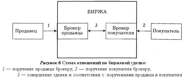 Схема осуществления операций